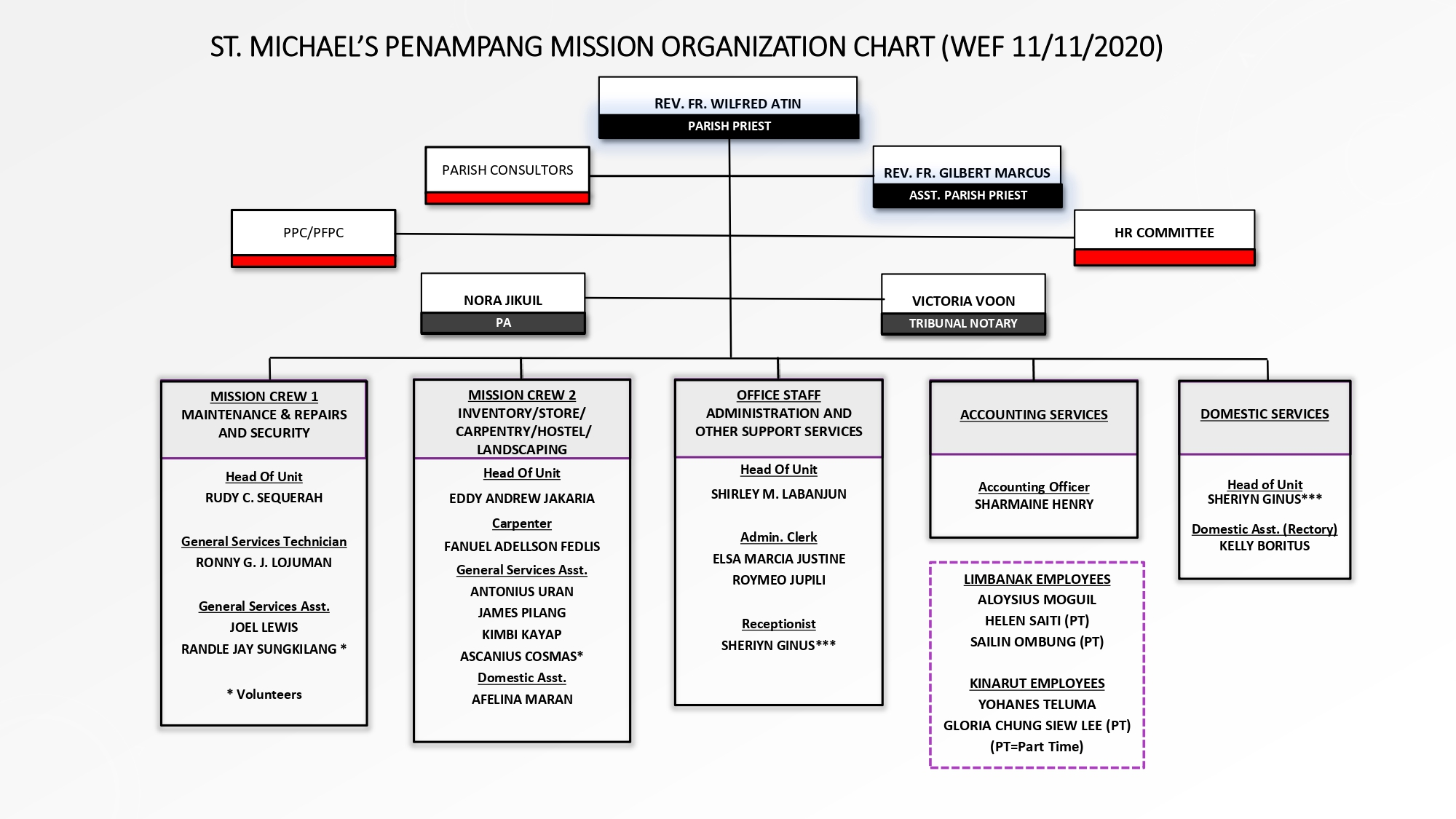 Organization CHART - WEF1 JAN 2021 UPDATED NOV2020 V4 (1)_page-0001